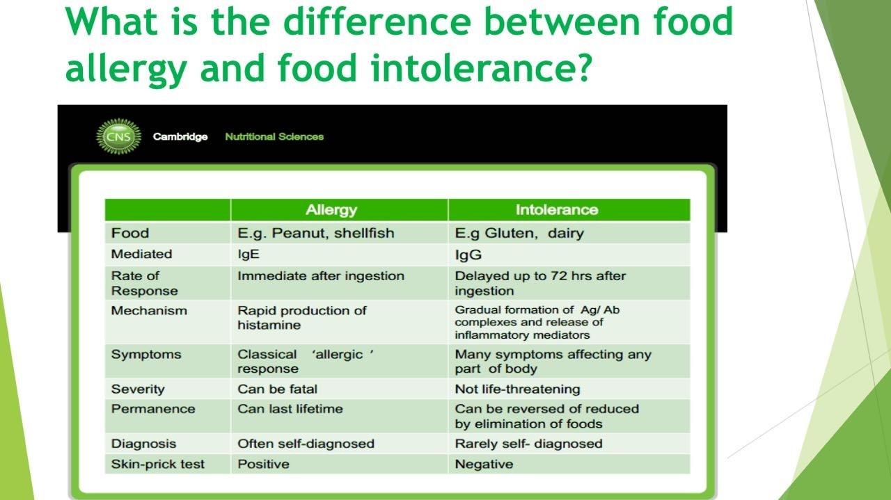 Food intolerance